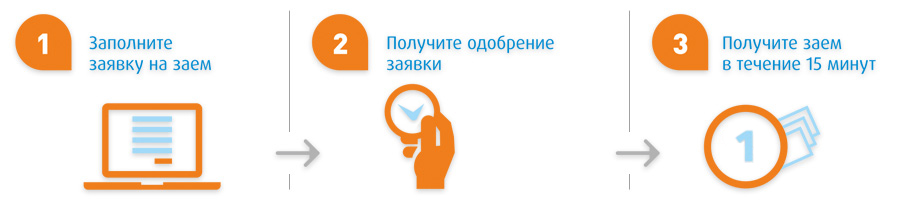 Интернет займы на киви кошелек в казахстане